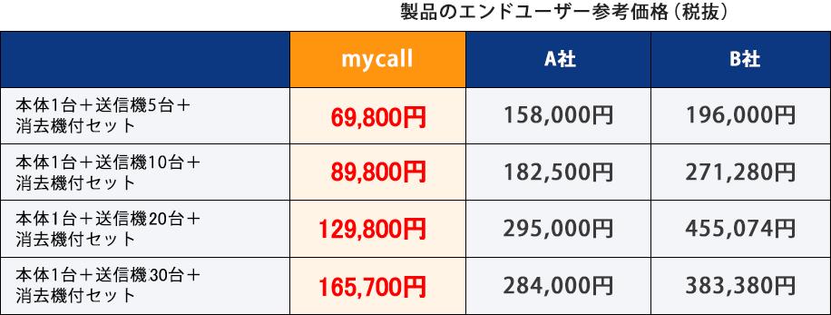 製品のエンドユーザー参考価格(税抜)