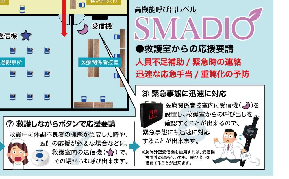 ワクチン接種会場マップ SMADIO ケース2
