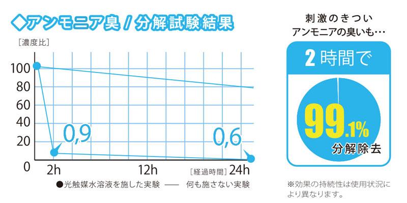 グラフ: アンモニア 消臭効果