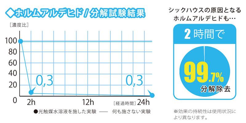 グラフ: ホルムアルデヒド 分解効果